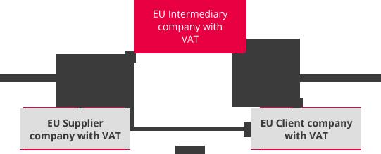 Trading with VAT scenario